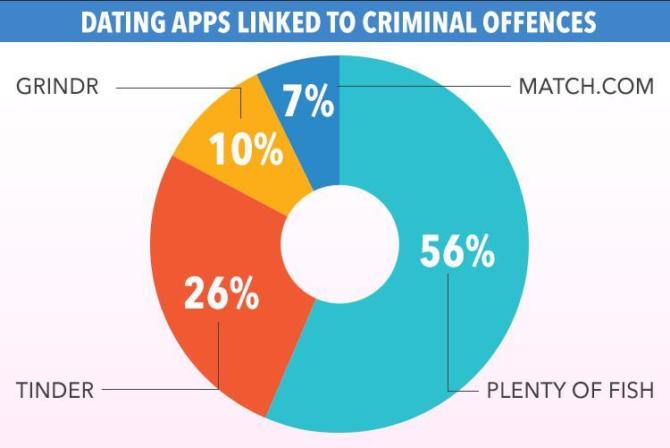 Plenty of fish tinder grindr linked to hundreds of rape for Plenty of fish dating app